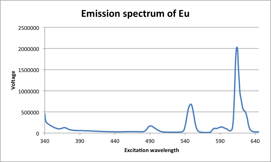 Emission-spectrum-eu