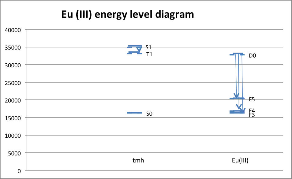 Eu(III)-energy-diagram