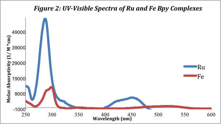 absorption spectroscopy to determine the molar In this study, determination of fluorine in water samples was established via the   etaas) molecular absorption spectrometry (mas) fluorine determination.