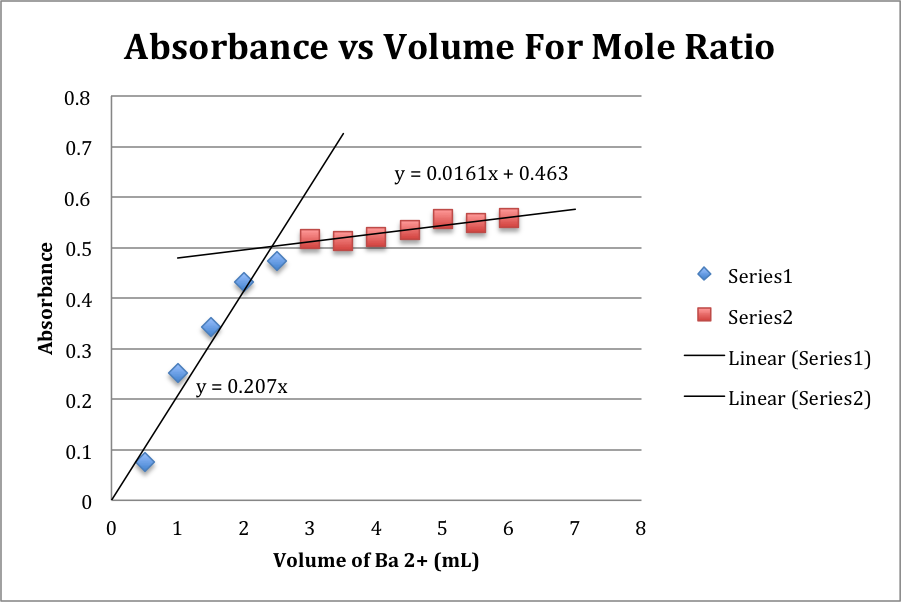absorbance-vs-volume-mole-ratio-graph