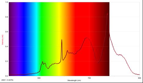 emission-spectrum