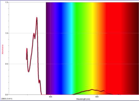 spectrum-azulene