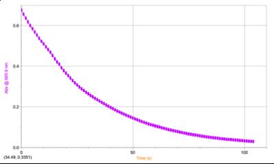 decay_curve_methylene_blue