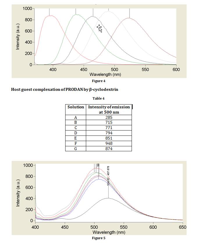 Complexation of PRODAN