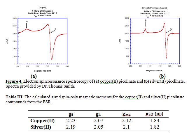 spectroscopic Characterization - Electron Spin Resonance