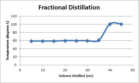 Distillation of ethanol and water lab report