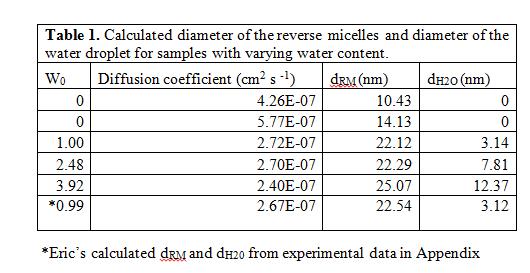 Reverse micelle diameter