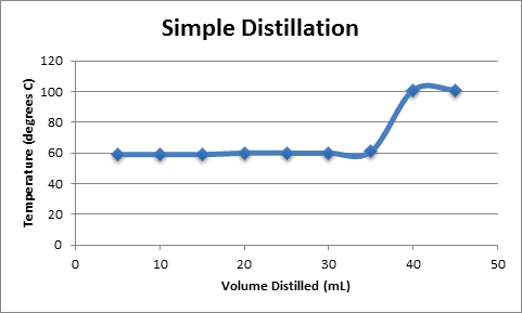 distillation and fraction distillation lab report Simple distillation lab report uploaded by 5: a chemical mixtures and fractional distillation comment in this lab page 6 lab write them.