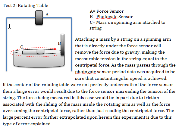 Physics Lab Report Centripetal Force Essay
