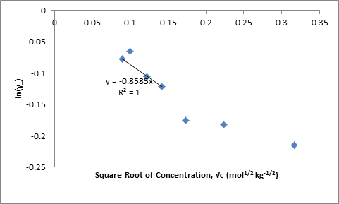 Square Root of Concentration 2