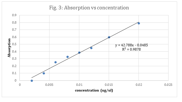 absorption vs concentration