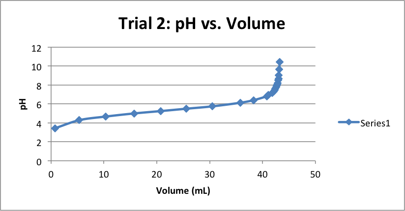 pH-vs-Volume-Trial-2
