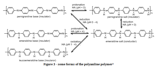 polyaniline polymer