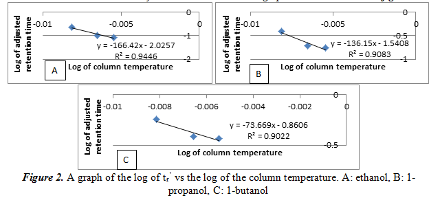 A graph of the log of tr' vs the log of the column temperature