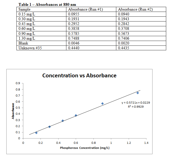 Absorbances at 800 nm