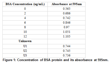 Concentration of BSA protein and its absorbance