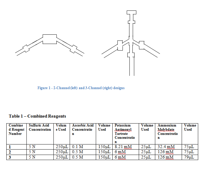 Desings and Reagents