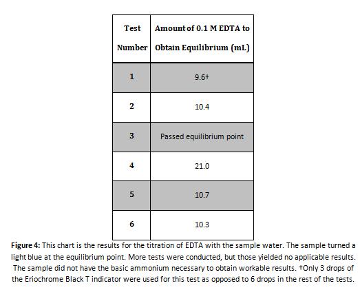 EDTA Titration