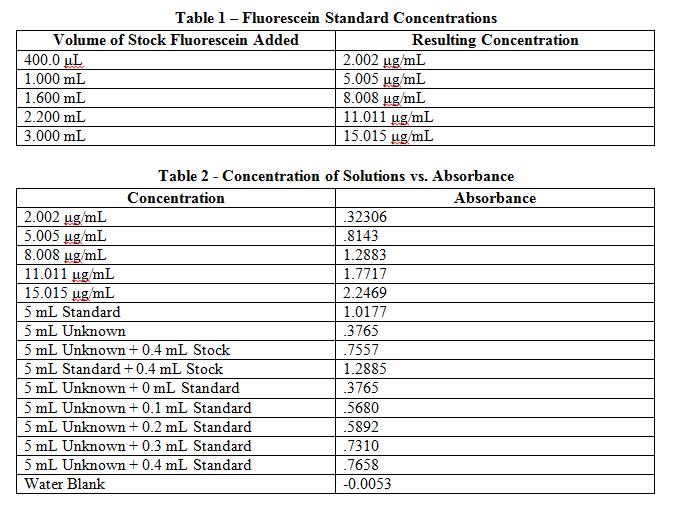 Fluorescein Standard Concentrations
