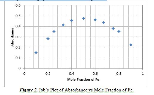 Job's Plot of Absorbance vs Mole Fraction of Fe