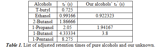 List of adjusted retention times of pure alcohols and our unknown