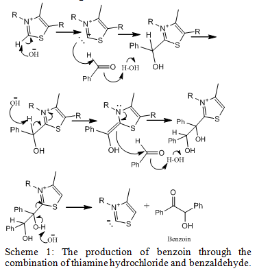 The production of benzoin