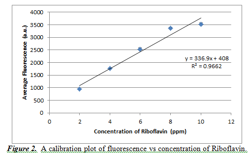 calibration plot of fluorescence vs concentration of Riboflavin