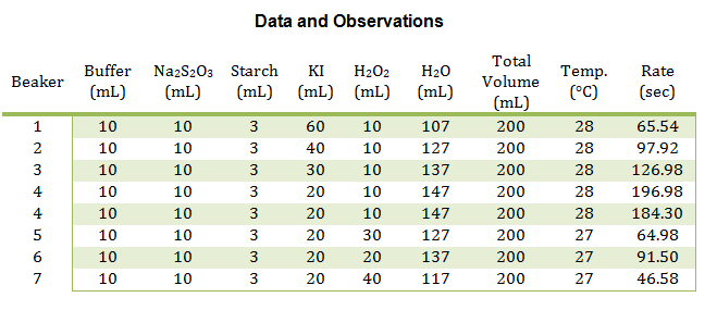 data and observations