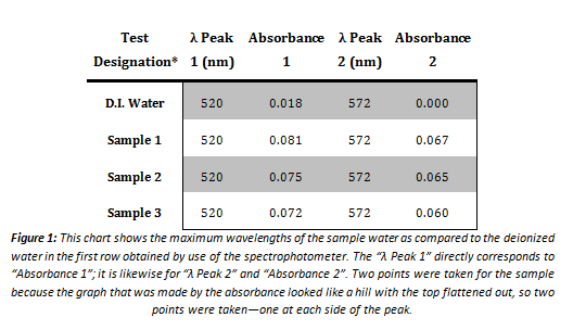 Spectrophotometer lab report