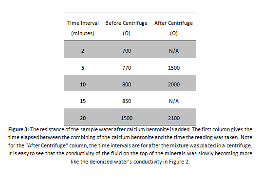 resistance of the sample water