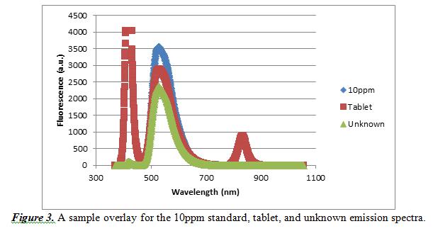 sample overlay for the 10ppm standard