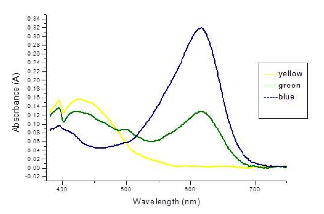Absorbance-vs-Wavelength