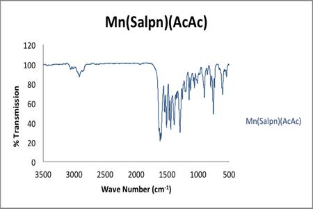 Ir-Spec-Mn(Salpn)(AcAc)