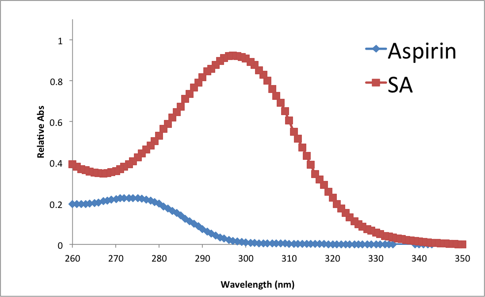 Relative-Absorbance-vs-Wavelength