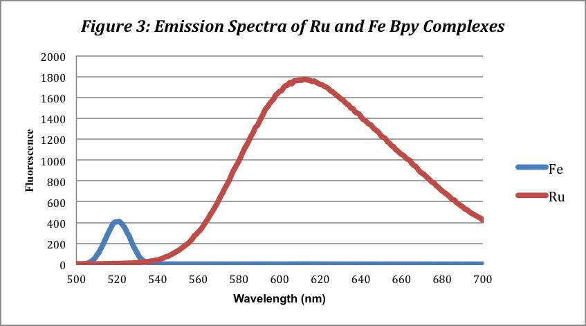 Ru-Fe-Bpy-Complexes-Emission-Spectra
