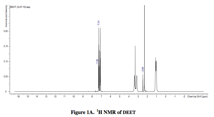 H NMR of DEET
