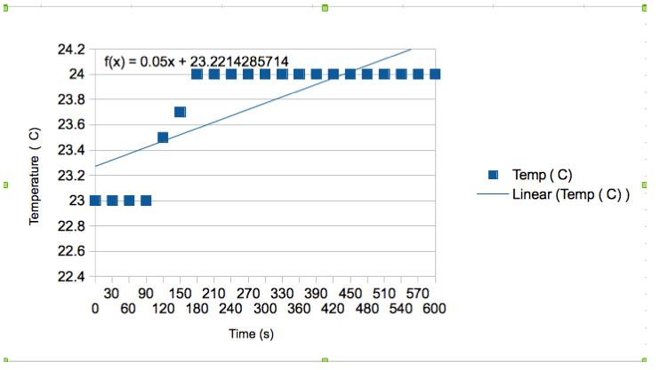 temperature_vs_time_graph