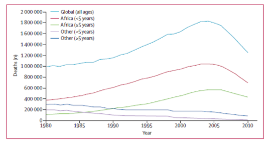 global-malaria-trend-mortatility