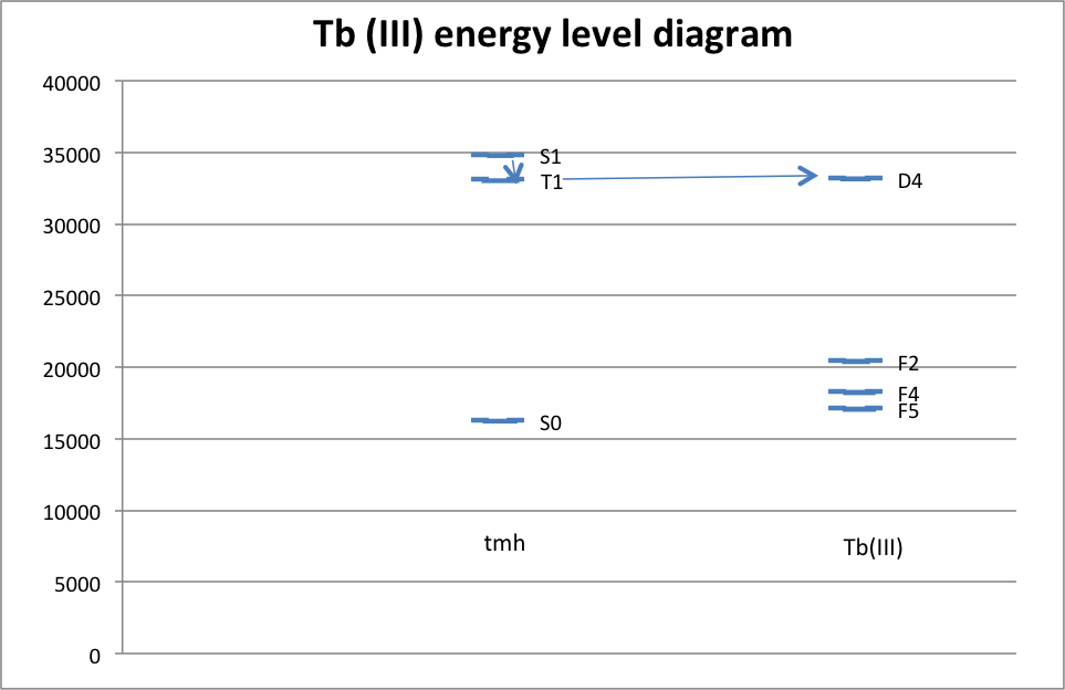 TB(III)-energy-diagram