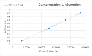 concentration-vs-absorption