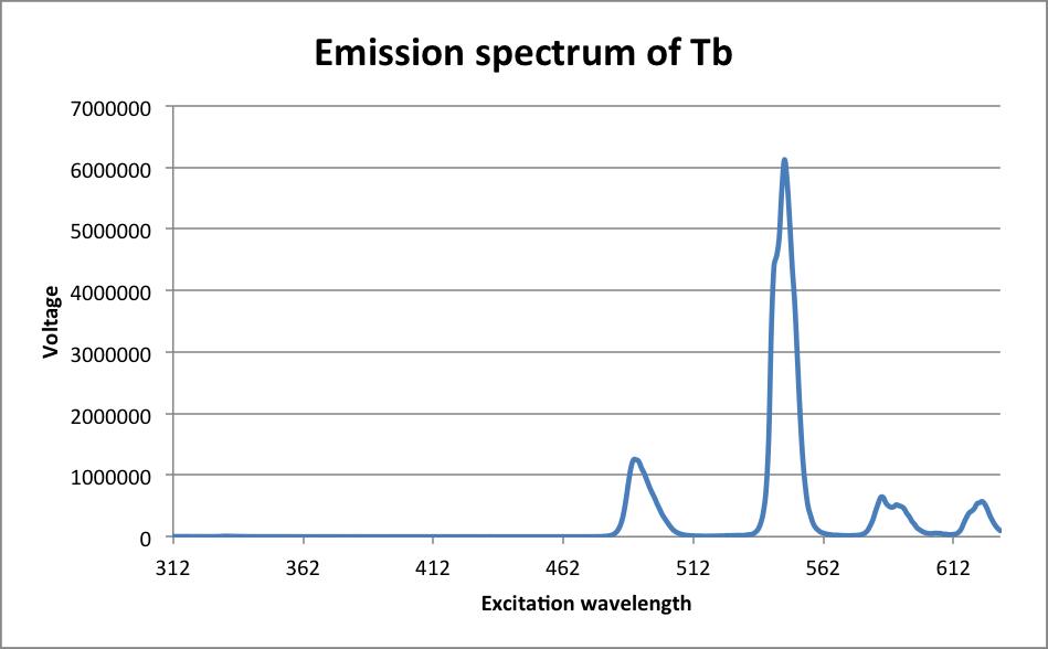 emission-spectrum-tb