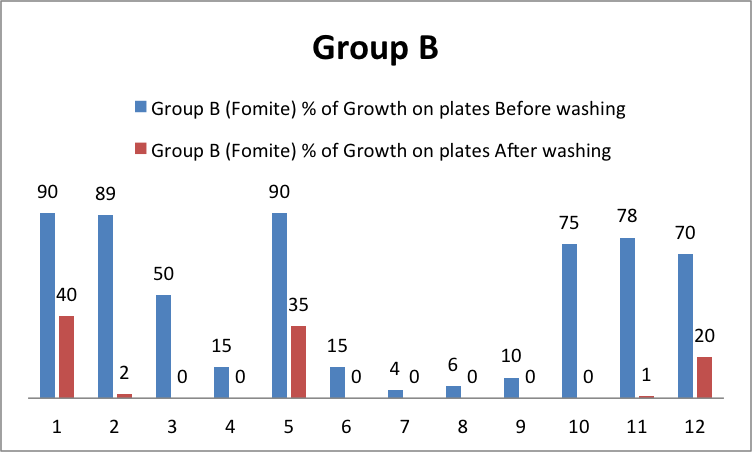 fomite-growth-group-b