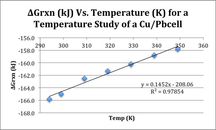 free-energy-vs-temperature