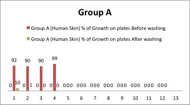 human-skin-growth