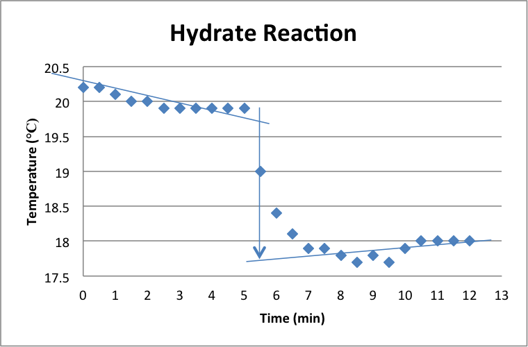 Hydrate_reaction