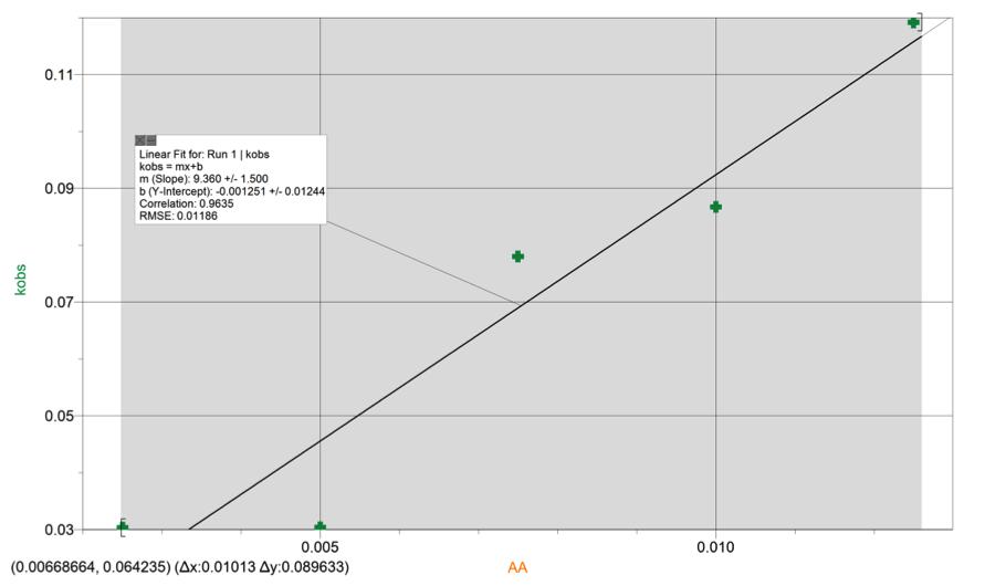k_vs_[AA]_linear_regression