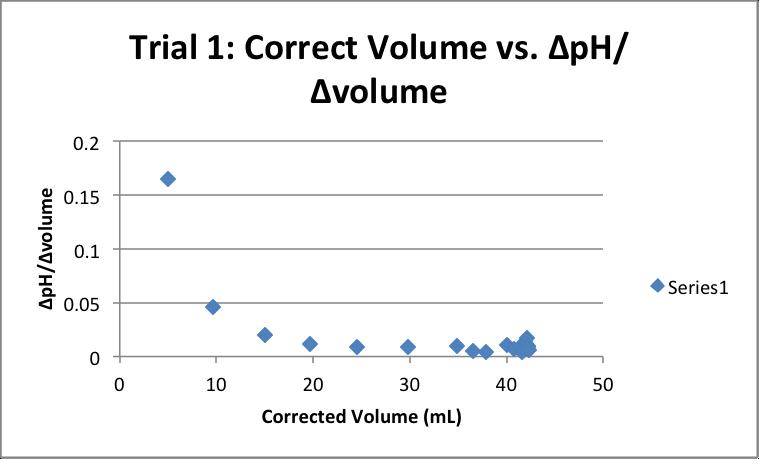 Correct-Volume-vs-pH-Trial-1