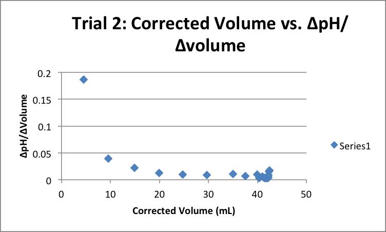 Correct-Volume-vs-pH-Trial-2