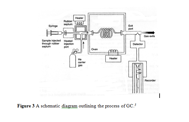 GC_schematic diagram