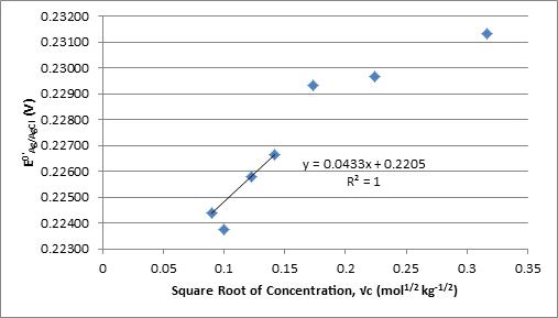 Activity Coefficients
